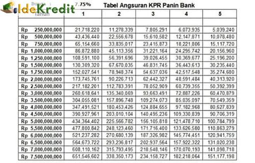 Tabel Angsuran KPR Panin Fixed 775