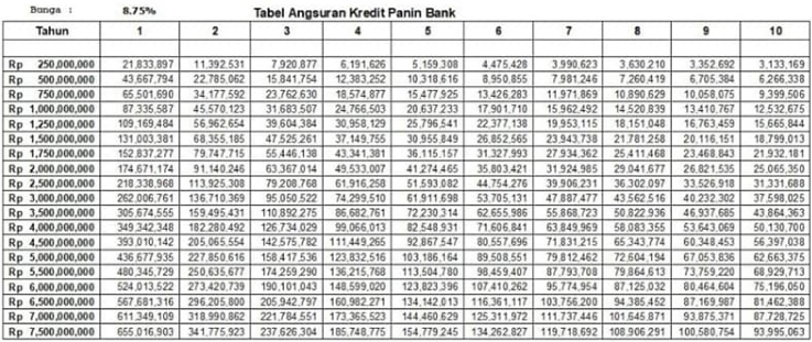 Tabel Angsuran KPR Panin Fixed 875