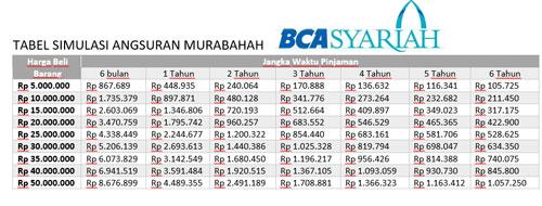 Tabel Angsuran Pembiayaan Modal Kerja BCA Syariah
