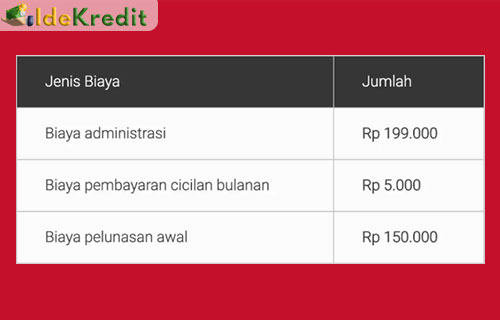 Biaya Pelunasan Lebih Awal Home Credit