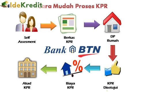 Cara Pengajuan KPR Subsidi BTN
