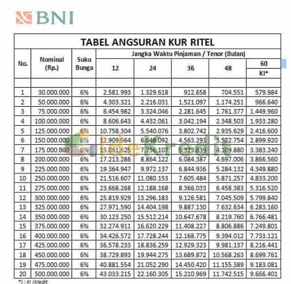 Tabel Kur Bank Bni 2021 20 Syarat Cara Mengajukan Idekredit