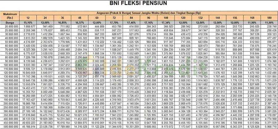 Tabel Angsuran BNI Fleksi Dana Pensiunan