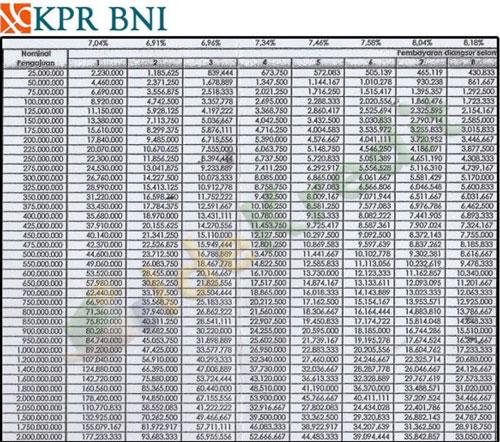 Tabel Angsuran KPR BNI