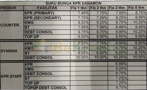 Tabel Angsuran KPR Danamon