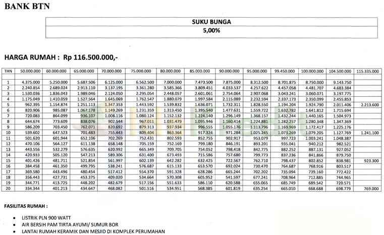 Tabel Angsuran KPR Subsidi BTN