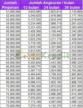Tabel Angsuran KTA BNP Plafon Rp 51 juta Rp 75 Juta