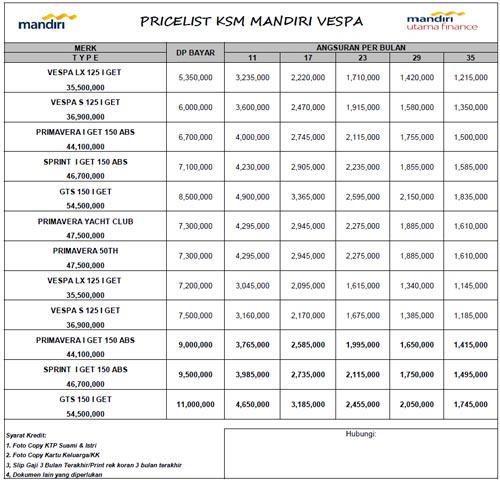 Tabel Angsuran Kredit Kendaraan Bermotor Vespa