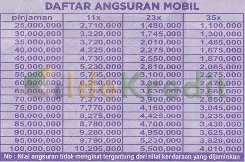 Tabel Angsuran Pendanaan Otomotif