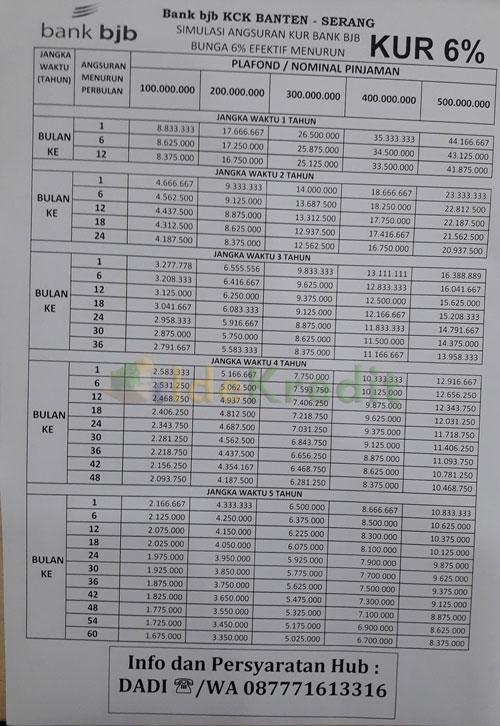 Tabel Pinjaman Jaminan Sertifikat Tanah KUR BJB