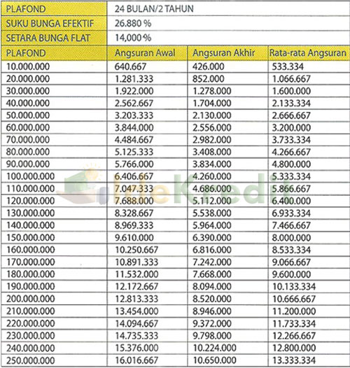 Tabel Pinjaman Jaminan Sertifikat Tanah Kredit Mikro Utama BJB