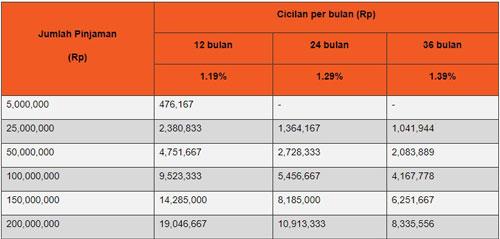 Tabel Simulasi Angsuran KTA Dana Instant