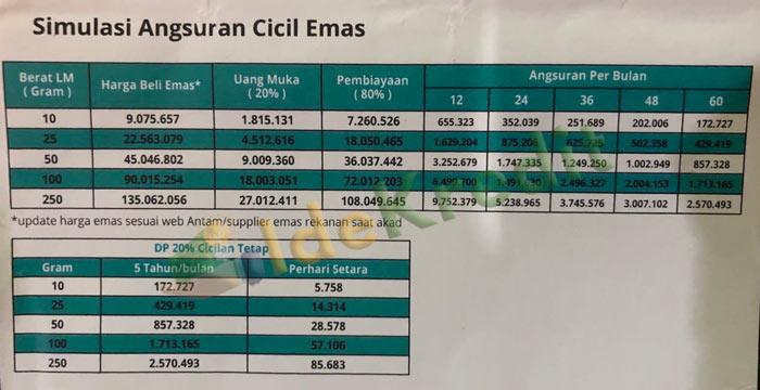 Simulasi Angsuran Cicil Emas Bank Syariah Indonesia