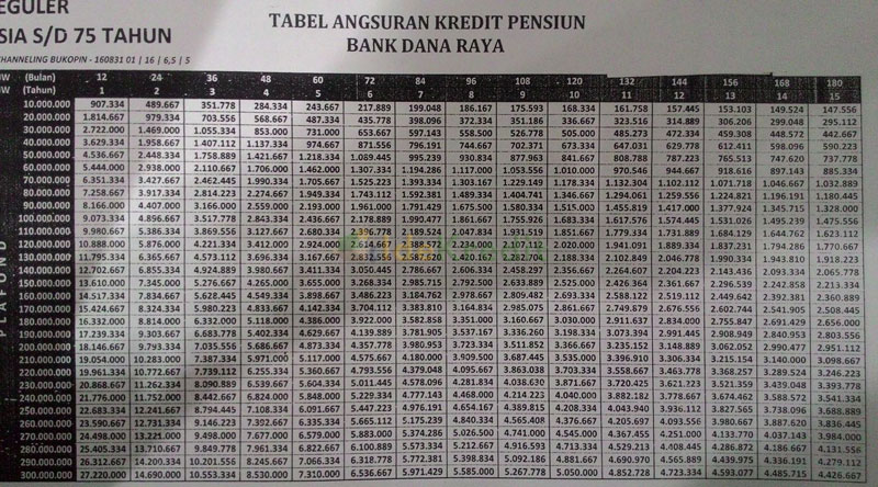 Tabel Angsuran Bank Dana Raya Kredit Pensiun