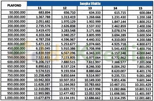 Tabel Angsuran Bank Muamalat Kredit Multiguna