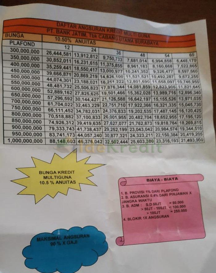 Tabel Angsuran KMG Bank Jatim Plafond Rp 1 Milyar 1