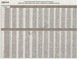 30 Syarat KPR BTN Syariah Platinum : Keunggulan, Biaya ...