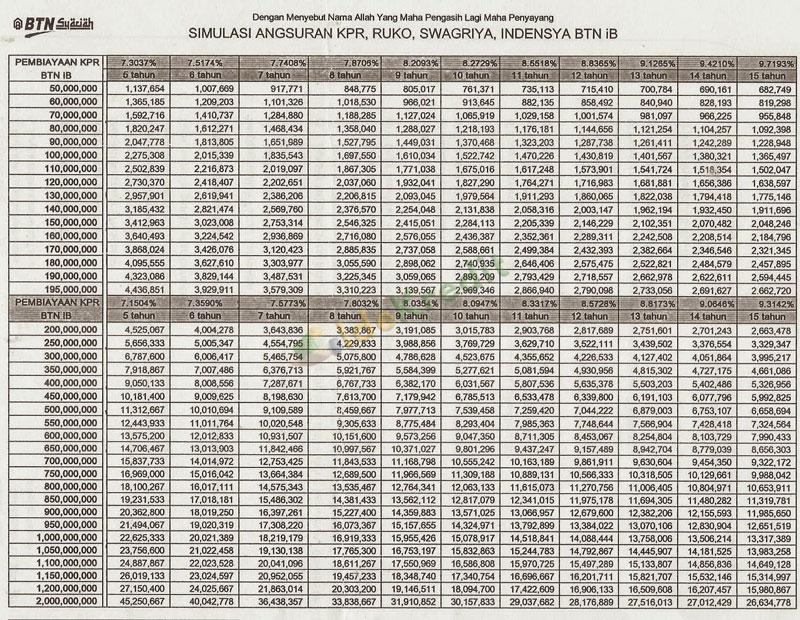 Tabel Angsuran KPR BTN Syariah Platinum