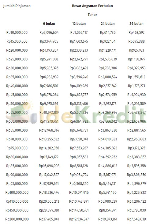 Tabel Angsuran KTA Bank OCBC NISP