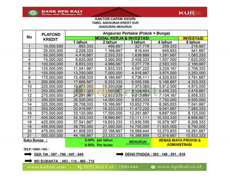 Tabel Angsuran KUR BPD Bali Modal Kerja Investasi