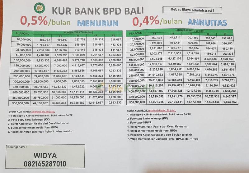 Tabel Angsuran KUR BPD Bali Plafond Rp 500 juta