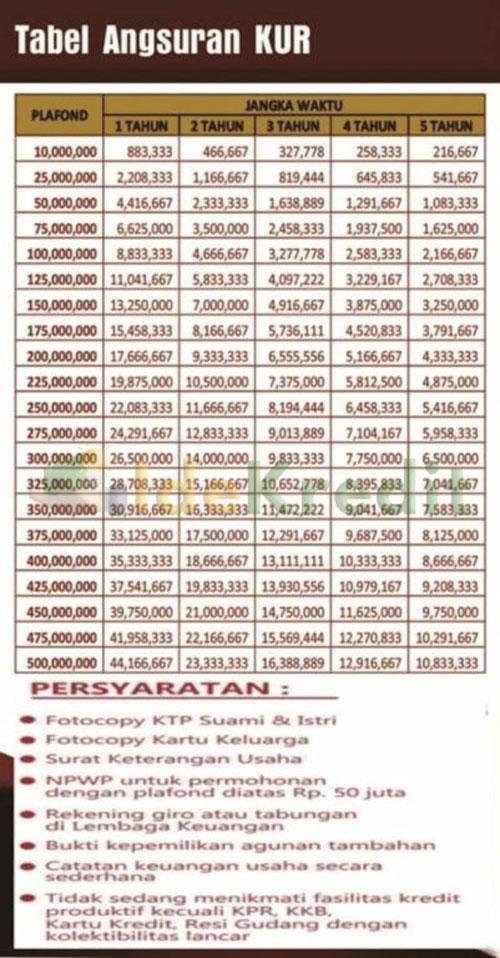 Tabel Angsuran KUR BPD Bali Tenor Angsuran 5 Tahun