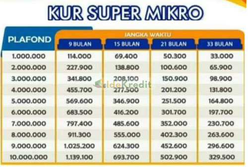 Tabel Angsuran KUR Super Mikro Bank Nagari