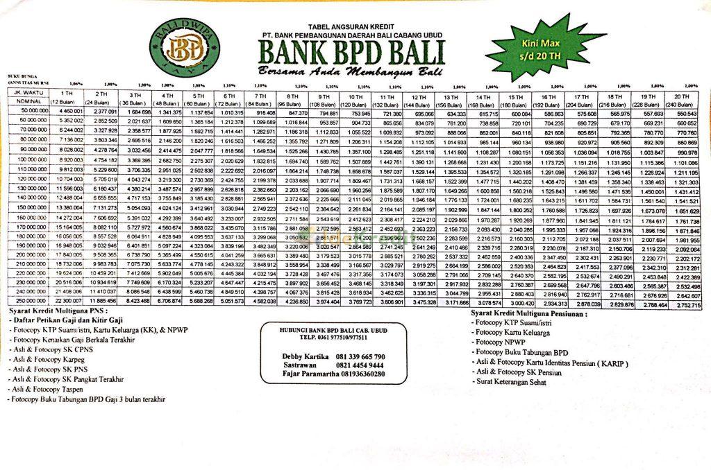 Tabel Angsuran Kredit Multiguna BPD Bali Plafond Rp 250 juta