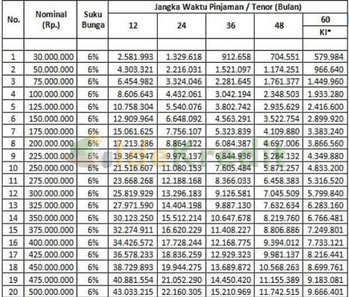 Tabel Angsuran Kredit Retail Mantap