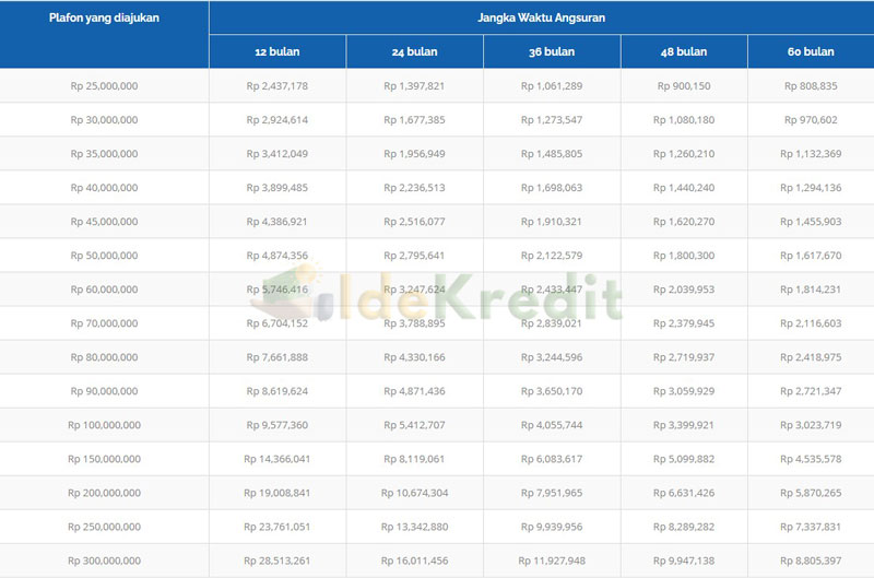 Tabel Angsuran Pembiayaan Modal Usaha Bank Syariah Al Salaam