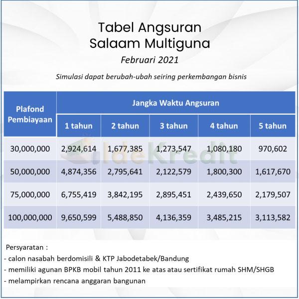 Tabel Angsuran Pembiayaan Multiguna BPRS Al Salaam