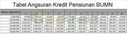 Tabel Angsuran Pensiunan BUMN Bukopin Syariah