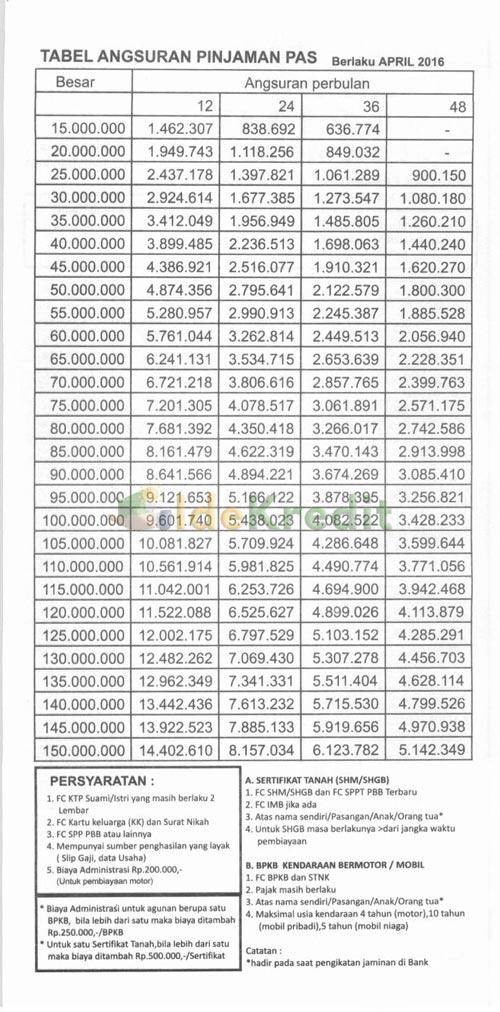 Tabel Kredit Motor BPRS Al Salaam