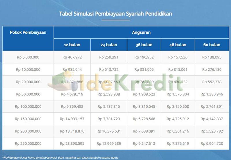 Tabel Simulasi Pembiayaan Syariah Pendidikan