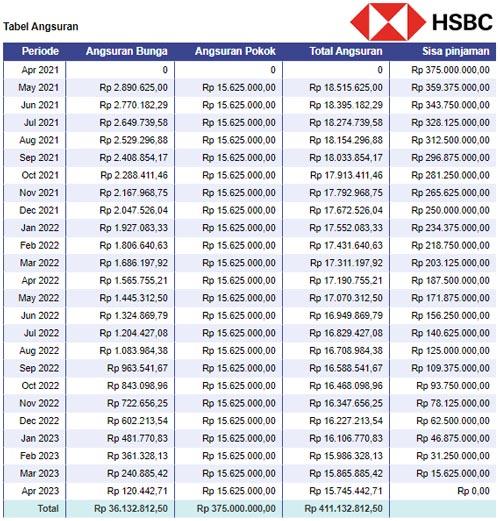 Simulasi Tabel Angsuran KPR HSBC Indonesia