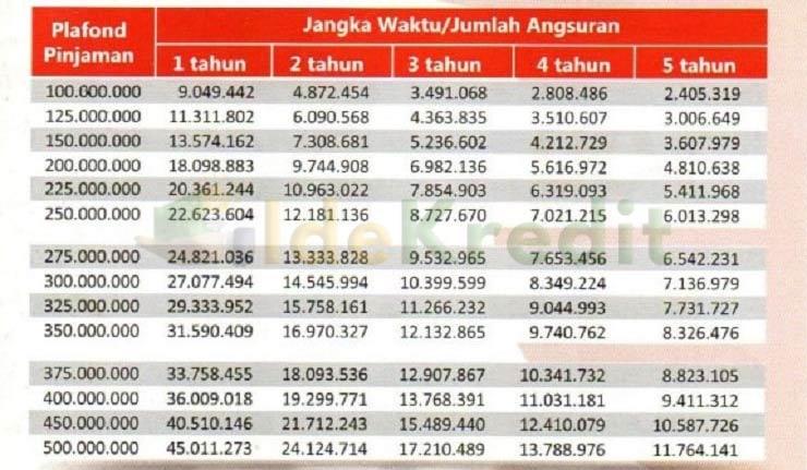 Tabel Angsuran KPR Bank DKI Griya Monas