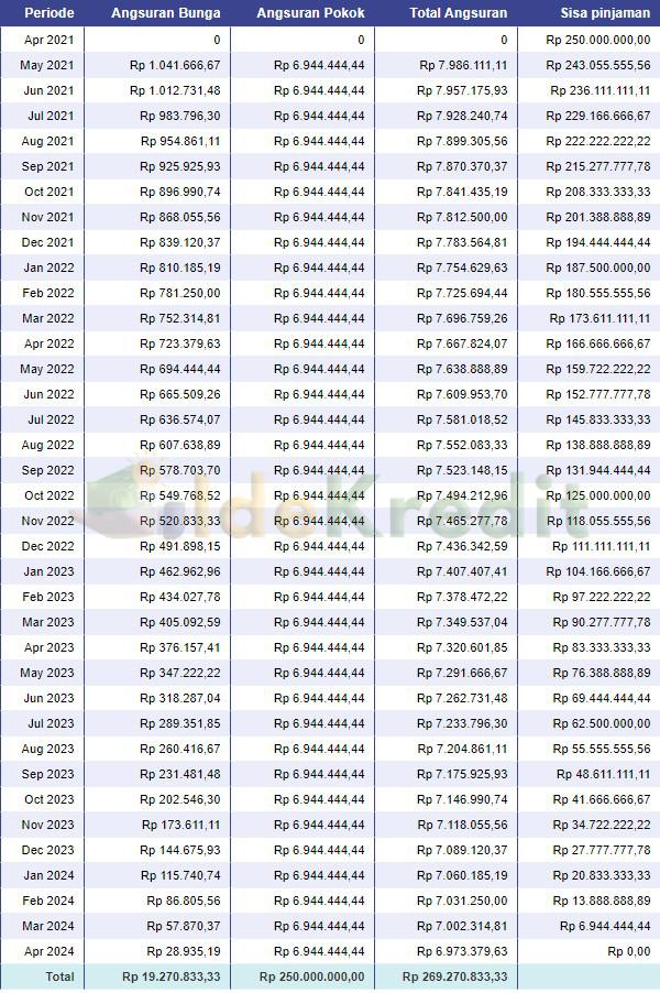 Tabel Angsuran KPR Sejahtera FLPP Artha Graha