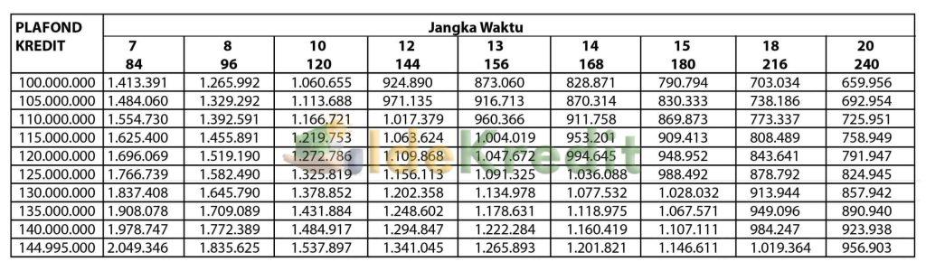 Tabel Angsuran KPR Sejahtera FLPP Bank Jateng 1