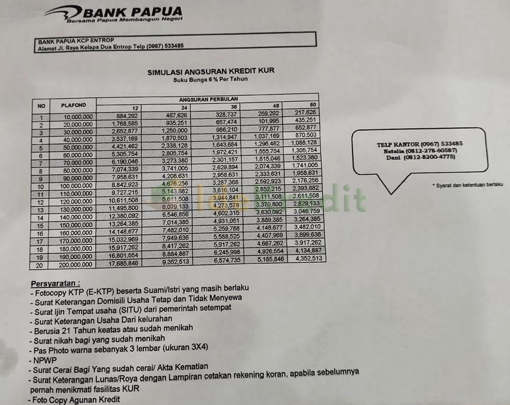 Tabel Angsuran KUR Bank Papua