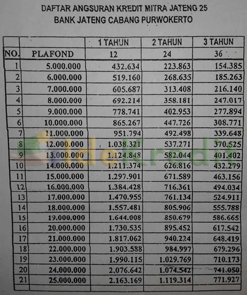 Tabel Angsuran Kredit Mikro Sejahtera 25