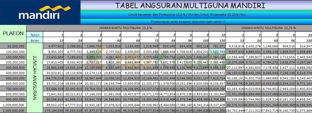 Tabel Angsuran Kredit Multiguna Mandiri