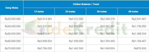 Tabel Angsuran Pembiayaan Mobil Bekas Clipan Finance