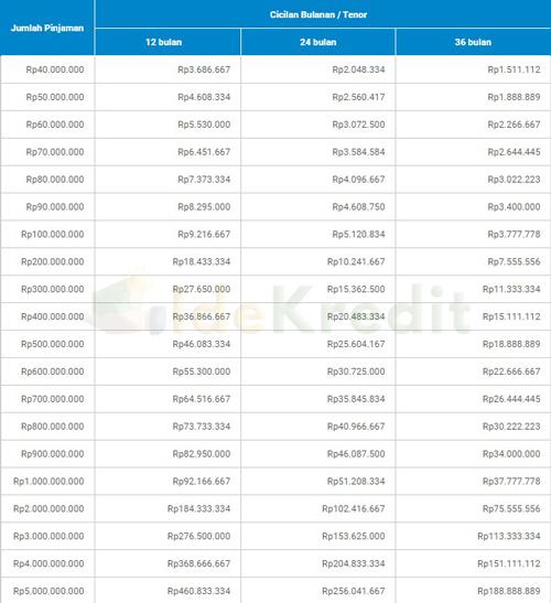 Tabel Angsuran Pembiayaan Multiguna Jaminan BPKB Mobil