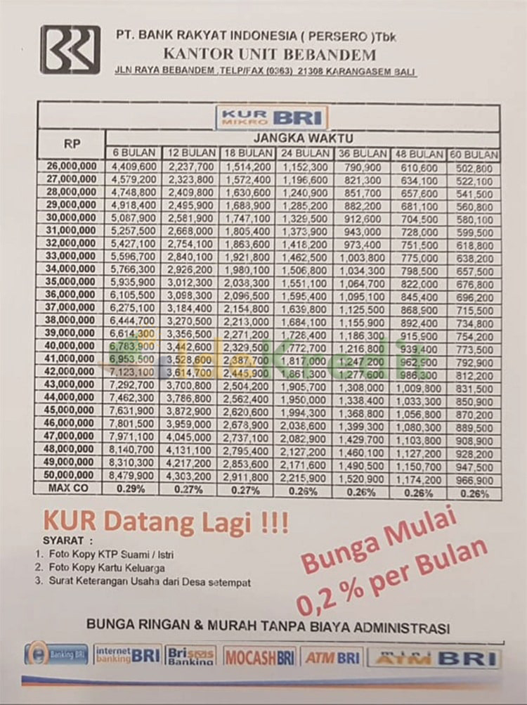 Tabel Angsuran Top Up KUR BRI Bunga 02