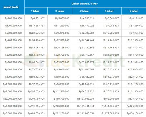 Table Angsuran Pembiayaan Multiguna Jaminan Sertifikat Rumah