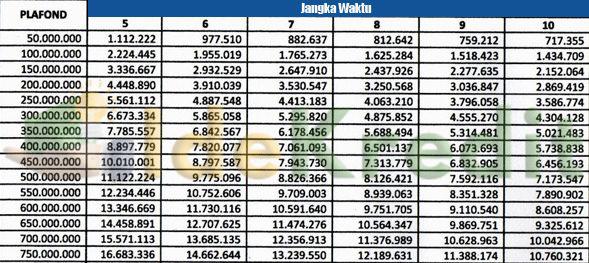 Tabel Angsuran KPR Bank Mayapada