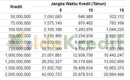 Tabel Angsuran KPR KEB Hana Bank