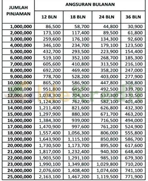 Tabel Angsuran KUR Mikro