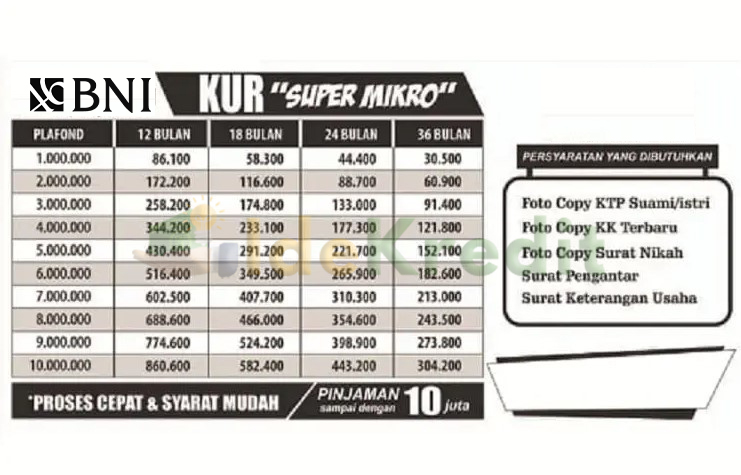 Tabel Angsuran KUR Super Mikro BNI 2