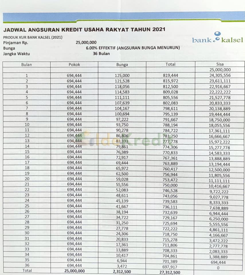Tabel KUR Bank Kalsel Plafon Rp 25 juta